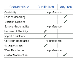 Material Strength Chart The Differences Between Ductile Iron And Gray Iron Castings
