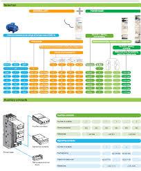 tesys u q control engineering ตัวแทนจำหน่าย สินค้า แบรนด์ lub32 at Tesys U Wiring Diagram