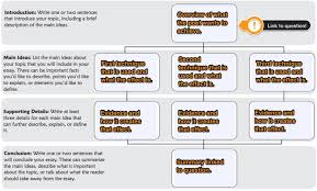 aqa gcse english literature missnenglish essay map unseen poetry part b