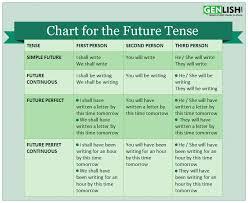 Future Tense Chart English Future Tense Free English Tutorials