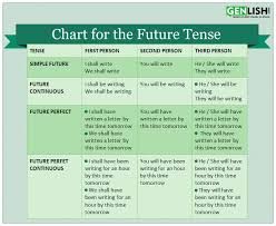 Future Tense Free English Tutorials