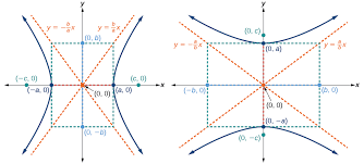 a horizontal hyperbola with center 0 0 b vertical hyperbola with center 0 0