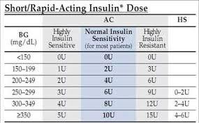 49 Uncommon Sliding Scale Insulin Dosing