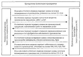 Реферат Учет и аудит общих и административных расходов  Учет и аудит общих и административных расходов