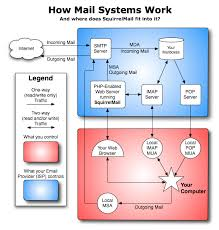 how imap works squirrelmail webmail for nuts