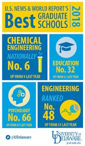 Graduate rankings | UDaily