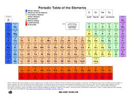 periodic table with nameetals best of printable periodic table pdf science