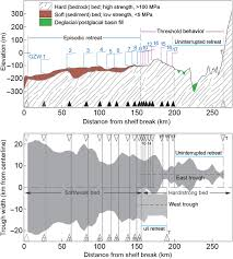 Hubbard Scientific Physiographic Chart Of The Seafloor Ice Stream Demise Dynamically Conditioned By Trough Shape