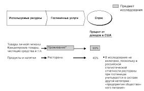 Реферат Особенности ценообразования на Российском рынке  Особенности ценообразования на Российском рынке гостиничных услуг