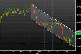 Aud Jpy Chart Aud Jpy Longs Were The Top Trade Last Week
