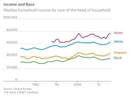 Income By Race Why Is Asian Income So High