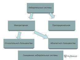 Презентация на тему Избирательные системы Статья Граждане РФ  9 Избирательные системы Относительного большинства МажоритарнаяПропорциональная