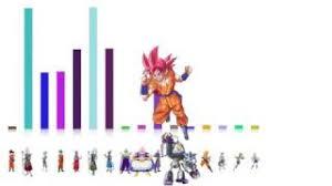 Dragon Ball Super Arc 3 Power Levels God Scale