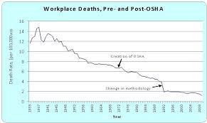 Osha Chart Assuming Youre Intellectually Lazy Theres A Very Strong
