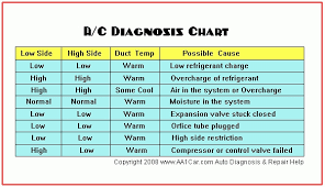 Auto Ac Chart Www Bedowntowndaytona Com