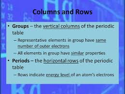The Periodic Table Physical Science Unit ppt video online download