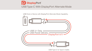 usb type c connector will also support displayport finally one usb type c connector will also support displayport finally one cable will fit every hole extremetech