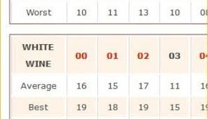 White Burgundy Vintage Chart My Updated Burgundy Vintage Charts V 1 8 Burgundy Report