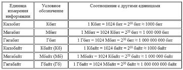 Реферат количество и единицы измерения информации реферат количество и единицы измерения информации