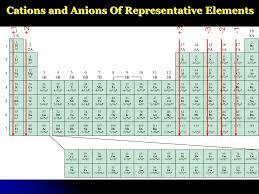 Periodic Table Trends Reactivity