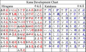 Kanji Japanese Alphabet Chart Www Bedowntowndaytona Com