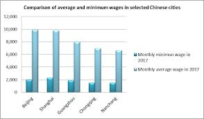 list of minimum wage jobs employment and wages china labour bulletin