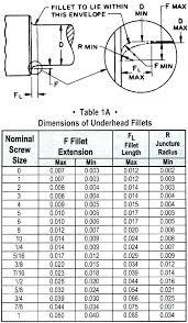 Socket Chart Light Bulb Socket Sizes Ximenez Co