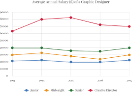 Freelance Graphic Designer Earnings Are Graphic Designers Salaries Increasing