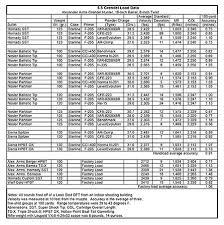 6 8 Spc Ballistics Chart Starline 6 5 Grendel Vs 6 8 Spc Rifle Handgun And