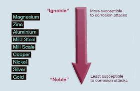 Galvanic Corrosion Bimetallic Corrosion