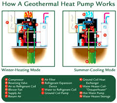 geothermal hvac systems an in depth overview How Hvac Systems Work Diagram how a geothermal heat pump system works Basic HVAC System Diagram