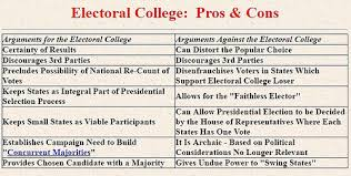 the electoral college explained decatur living move office electoral college pros cons