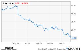 Rax Stock Chart Rackspace Rax Stock Plummets On Weak Guidance Thestreet