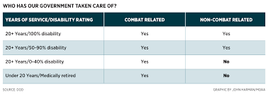 Combat Compensation Pay Chart Moaa These Bills Will Help Medical Retirees Encourage