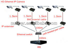 ip video converter ethernet extender eoc ethernet over coaxial for specifications