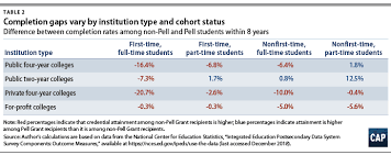 New Insights Into Attainment For Low Income Students