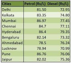 Petrol Price In India Chart 5 Years Petrol And Diesel Prices Come Down Heres How Much It Will