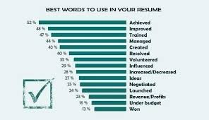 Resume Words To Use Mesmerizing Good Words To Use On Resume Words To Use On Resume Best Resume Words
