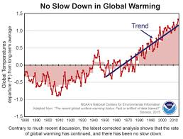Heres Why The Global Warming Hiatus Might Not Exist