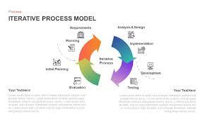 Design Model Diagram Iterative Process Model Diagram For Powerpoint Keynote