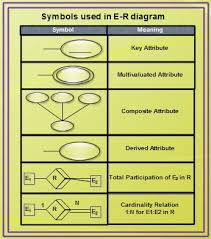 e r notationsymbols used in e r diagram