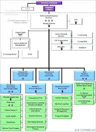Small Construction Company Organizational Chart 23 Memorable Organizational Chart For Small Manufacturing