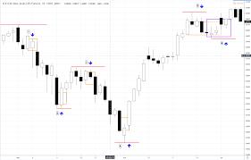 Renko Charts How To Trade Using Renko Charts Renko Based Trading
