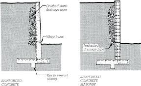 retainer wall cost calculator cinder block wall cost calculator image of concrete retaining wall cost calculator cinder block retaining wall retaining walls