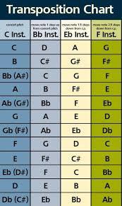 Instrument Transposition Chart Musique Piano Enseignement