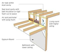 Low Ceiling Attic Bedroom Top Plates Or Blocking At Top Of Walls Adjoining Unconditioned