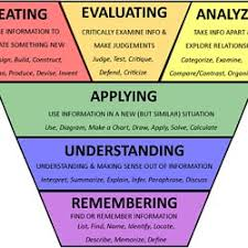 38 Question Starters Based On Blooms Taxonomy Curriculet