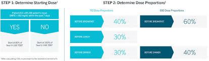 U500 Insulin Conversion Chart Dosing Titration Humulin R U 500 For Hcps