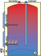 electric hot water heater thermostat wiring diagram wiring diagram electric water heater thermostat replacement hot water tank wiring diagram diagrams base source
