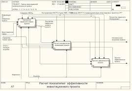 Автоматизированная информационная система оценки эффективности  Диаграмма idef0 А1 Расчет показателей эффективности инвестиционного проекта
